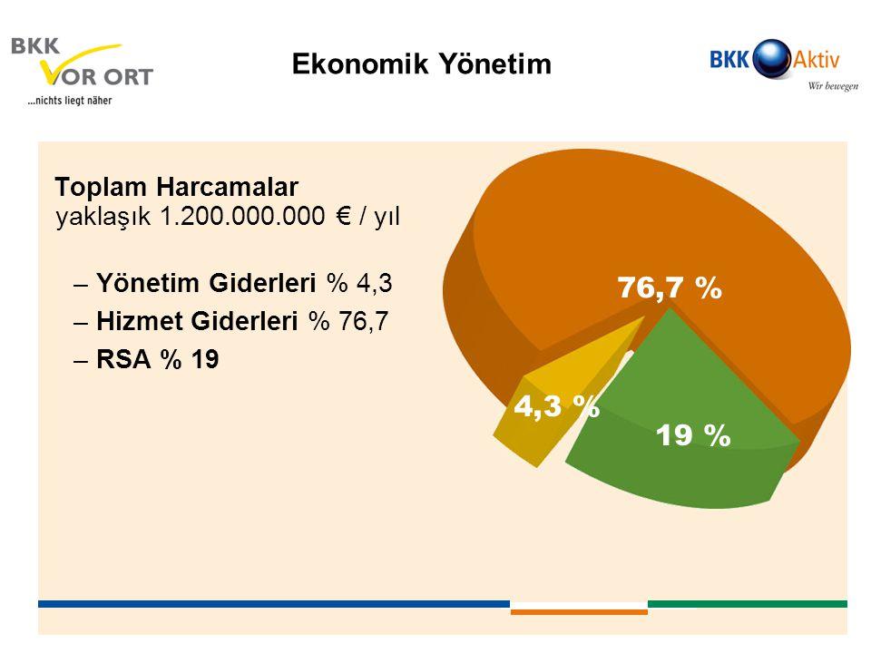 Ekonomik Yönetim Toplam Harcamalar yaklaşık 1.200.000.000 € / yıl. Yönetim Giderleri % 4,3. Hizmet Giderleri % 76,7.