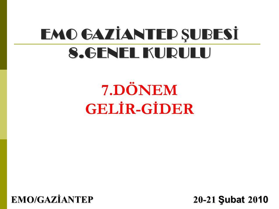 7.DÖNEM GELİR-GİDER EMO GAZİANTEP ŞUBESİ 8.GENEL KURULU