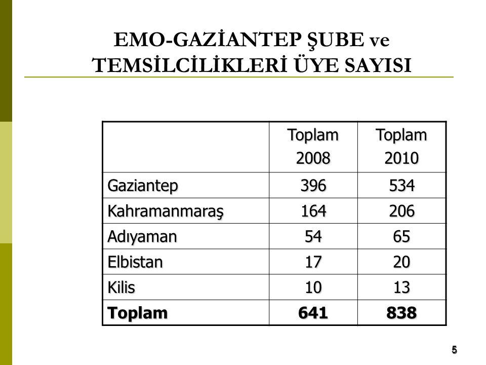 EMO-GAZİANTEP ŞUBE ve TEMSİLCİLİKLERİ ÜYE SAYISI