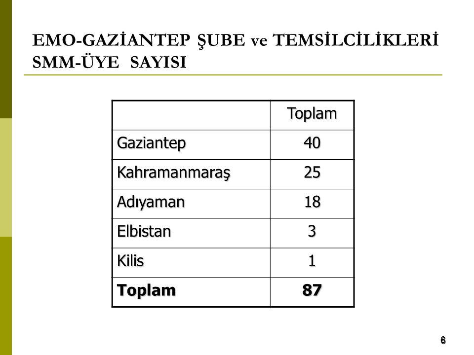 EMO-GAZİANTEP ŞUBE ve TEMSİLCİLİKLERİ SMM-ÜYE SAYISI