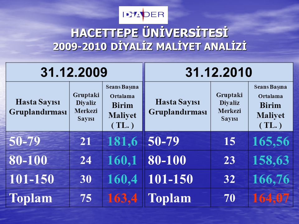 HACETTEPE ÜNİVERSİTESİ 2009-2010 DİYALİZ MALİYET ANALİZİ