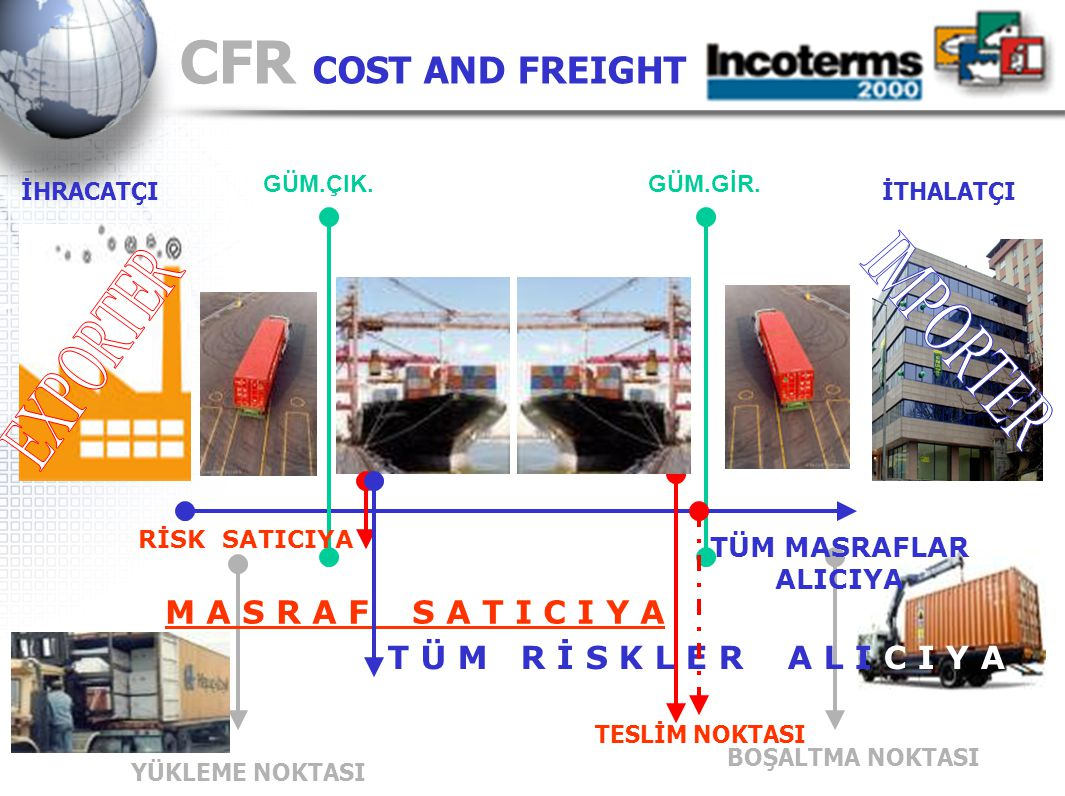 CFR COST AND FREIGHT IMPORTER EXPORTER M A S R A F S A T I C I Y A