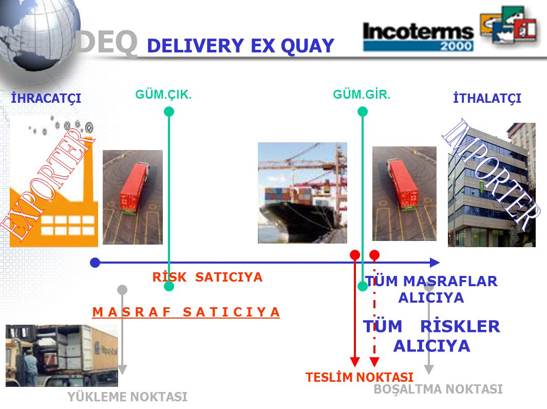 DEQ DELIVERY EX QUAY IMPORTER EXPORTER TÜM RİSKLER ALICIYA