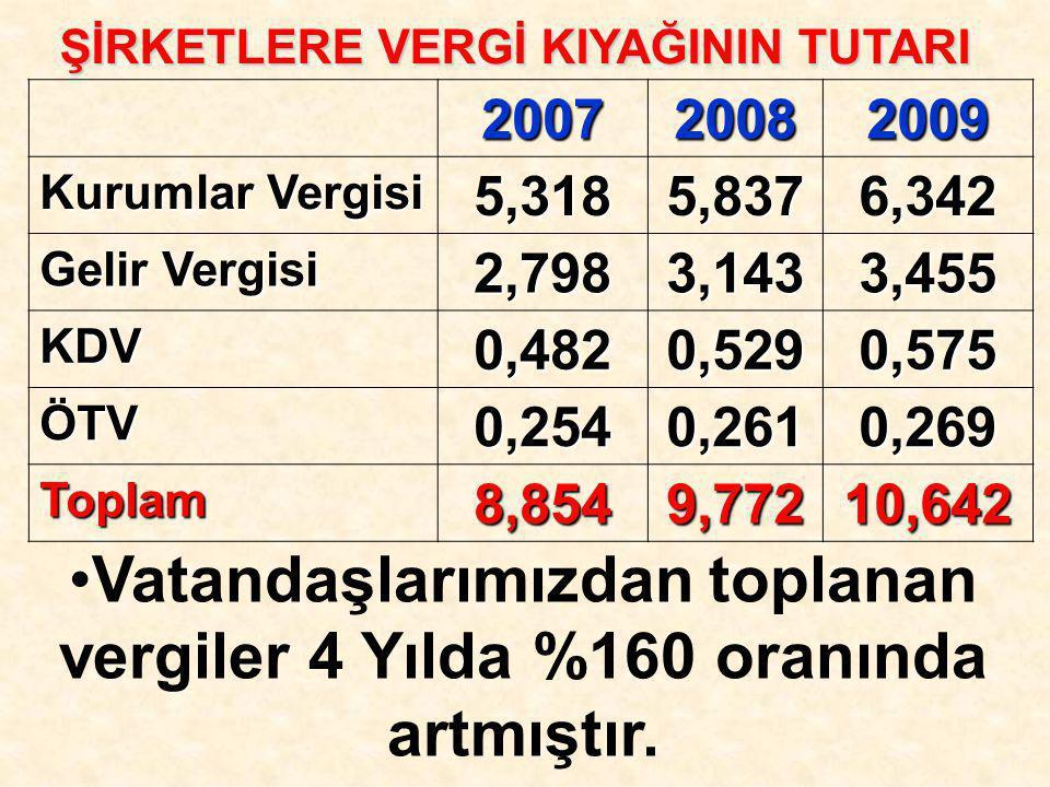 Vatandaşlarımızdan toplanan vergiler 4 Yılda %160 oranında artmıştır.