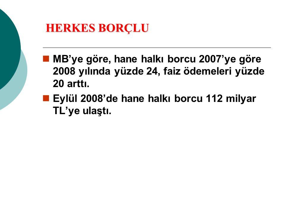 HERKES BORÇLU MB'ye göre, hane halkı borcu 2007'ye göre 2008 yılında yüzde 24, faiz ödemeleri yüzde 20 arttı.
