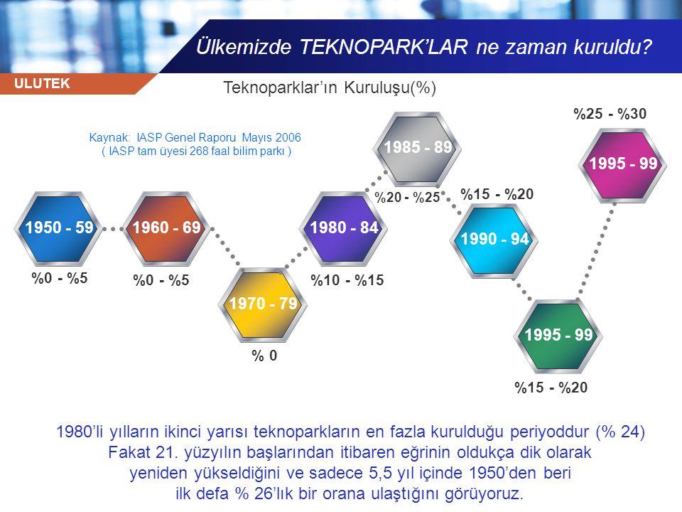 Ülkemizde TEKNOPARK'LAR ne zaman kuruldu
