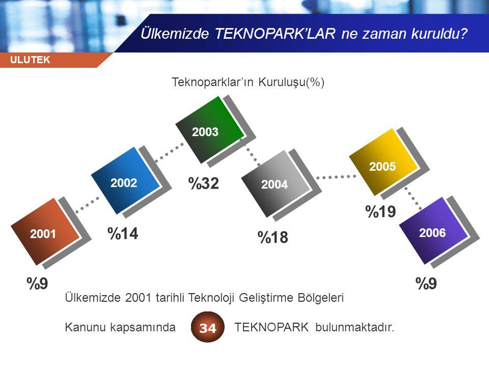 %32 %19 %14 %18 %9 %9 Ülkemizde TEKNOPARK'LAR ne zaman kuruldu