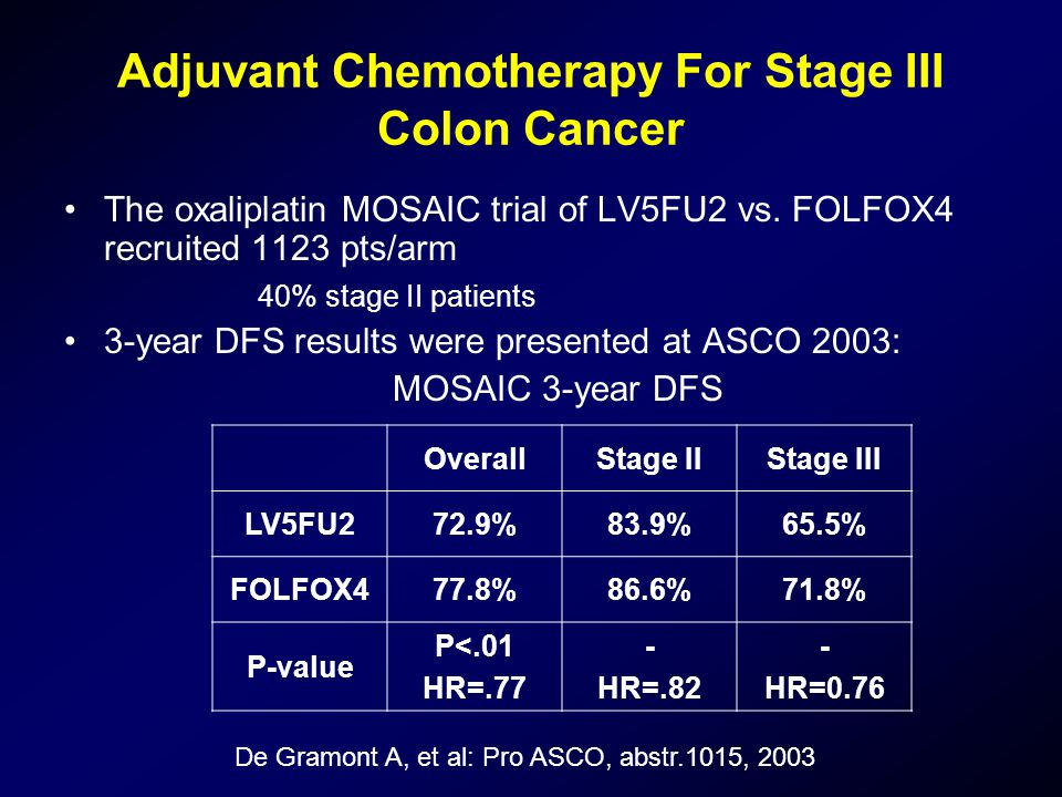 Adjuvant Chemotherapy For Stage III Colon Cancer