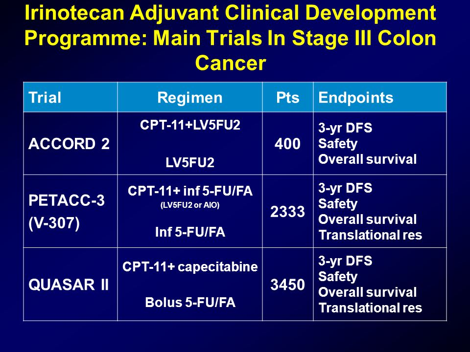 Irinotecan Adjuvant Clinical Development Programme: Main Trials In Stage III Colon Cancer