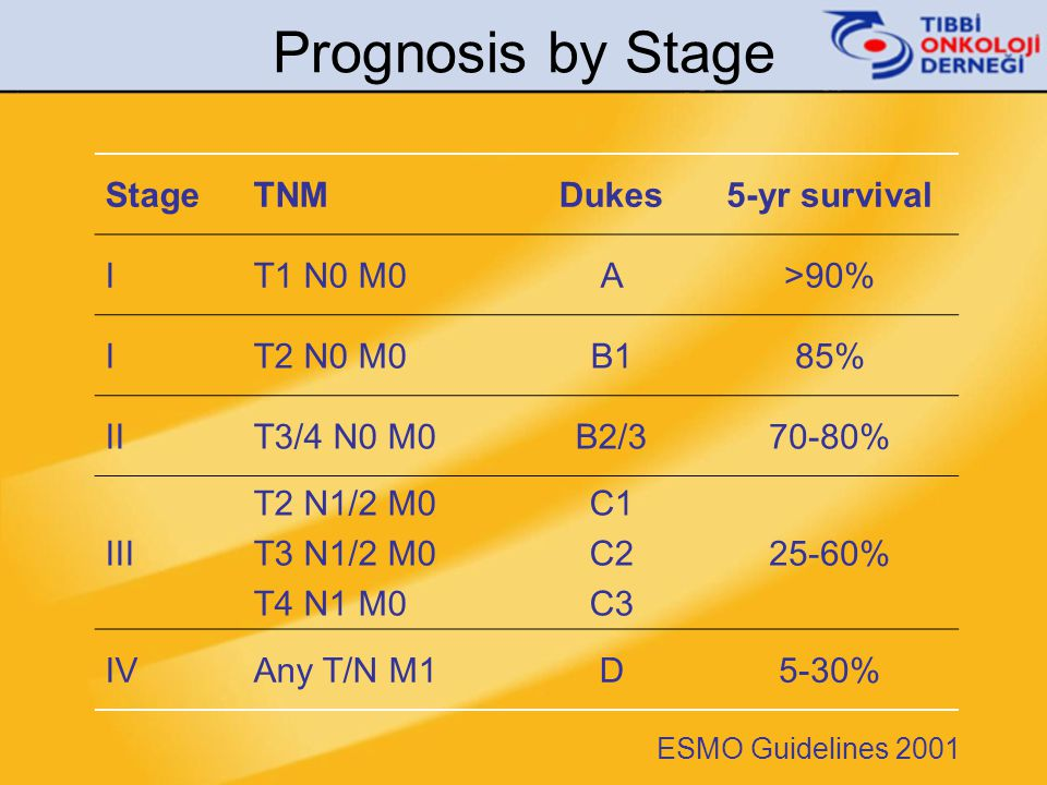 Prognosis by Stage Stage TNM Dukes 5-yr survival I T1 N0 M0 A >90%
