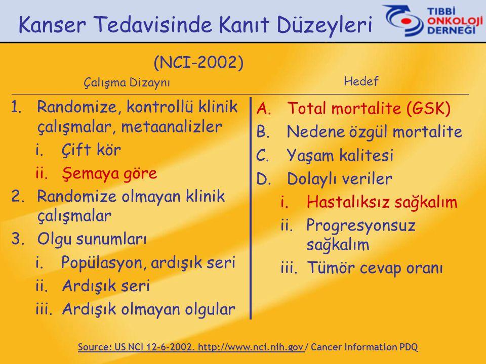 Kanser Tedavisinde Kanıt Düzeyleri (NCI-2002)
