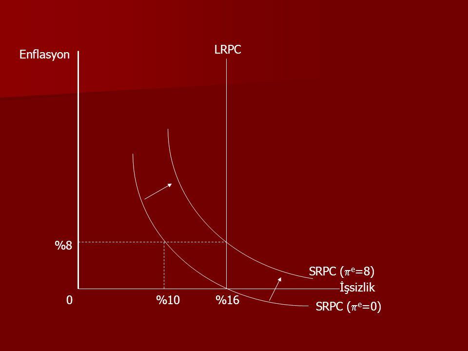 LRPC Enflasyon %8 SRPC (e=8) İşsizlik %10 %16 SRPC (e=0)