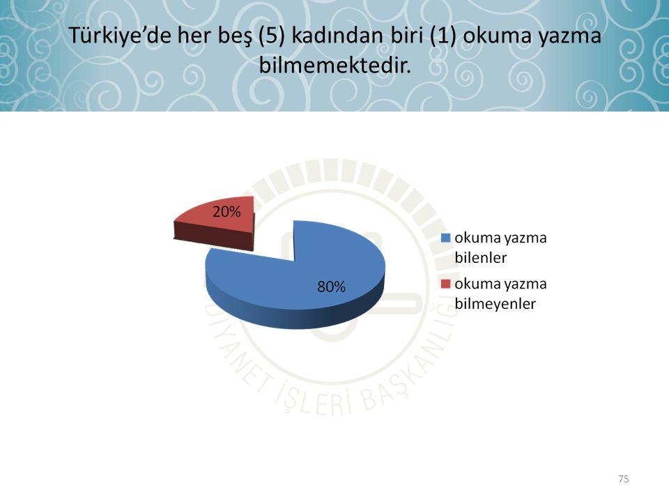 Türkiye'de her beş (5) kadından biri (1) okuma yazma bilmemektedir.