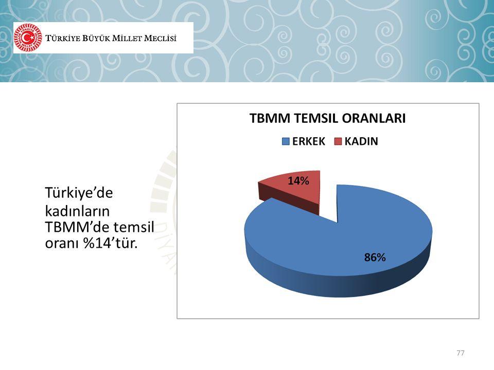 Türkiye'de kadınların TBMM'de temsil oranı %14'tür.
