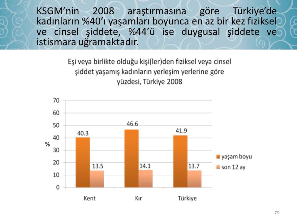 KSGM'nin 2008 araştırmasına göre Türkiye'de kadınların %40'ı yaşamları boyunca en az bir kez fiziksel ve cinsel şiddete, %44'ü ise duygusal şiddete ve istismara uğramaktadır.