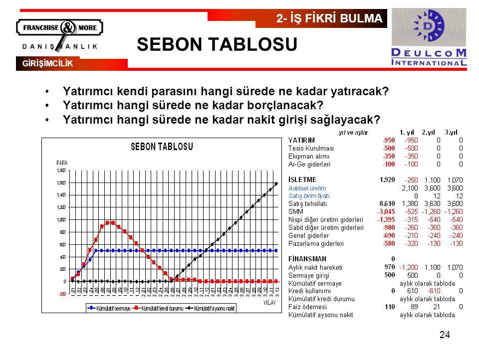 SEBON TABLOSU 2- İŞ FİKRİ BULMA