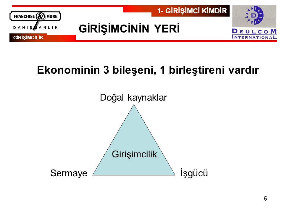 Ekonominin 3 bileşeni, 1 birleştireni vardır