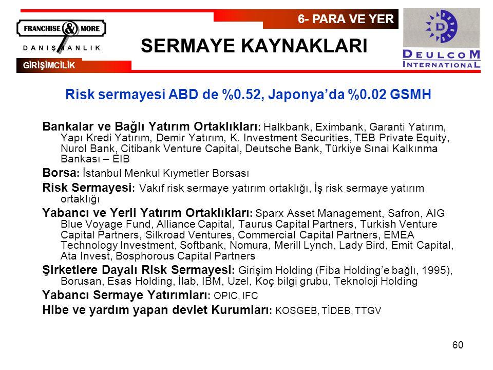 Risk sermayesi ABD de %0.52, Japonya'da %0.02 GSMH
