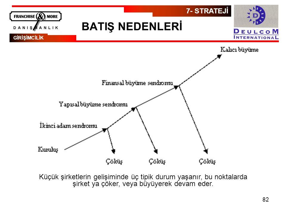BATIŞ NEDENLERİ 7- STRATEJİ