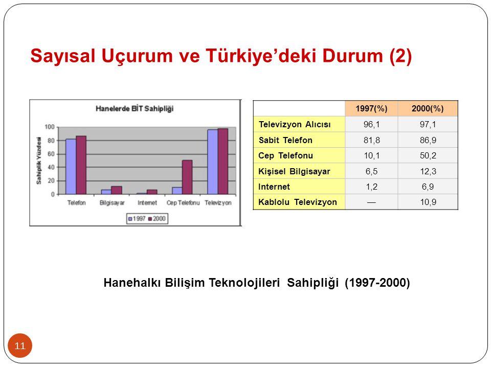 Hanehalkı Bilişim Teknolojileri Sahipliği (1997-2000)