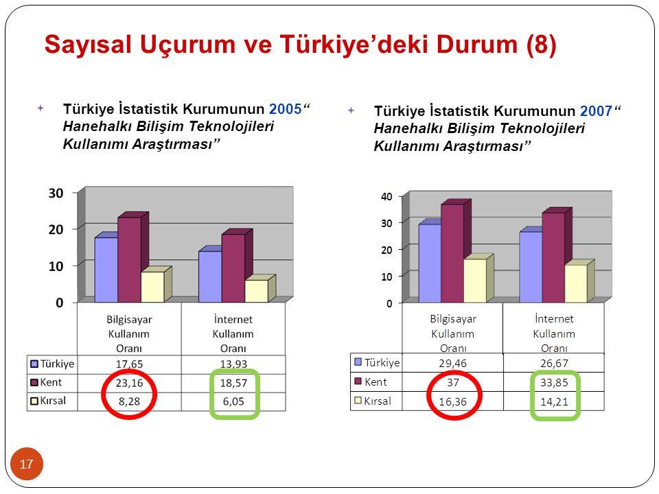 Sayısal Uçurum ve Türkiye'deki Durum (8)