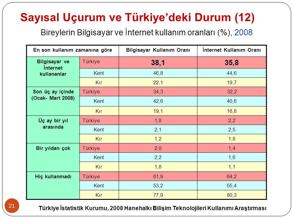 Sayısal Uçurum ve Türkiye'deki Durum (12)