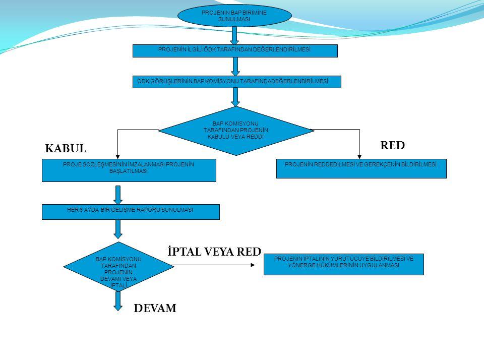 KABUL RED İPTAL VEYA RED DEVAM PROJENİN BAP BİRİMİNE SUNULMASI