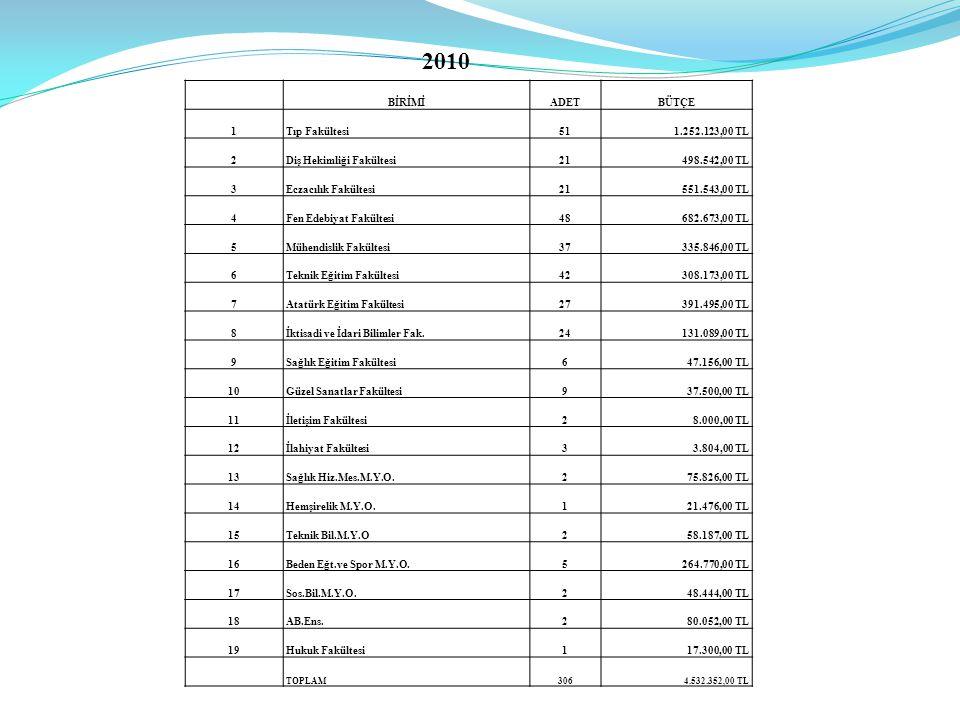 2010 BİRİMİ ADET BÜTÇE 1 Tıp Fakültesi 51 1.252.123,00 TL 2