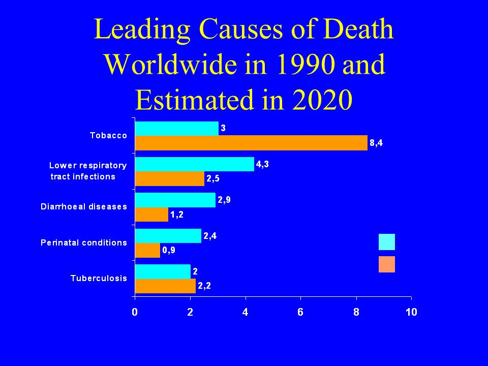 Leading Causes of Death Worldwide in 1990 and Estimated in 2020
