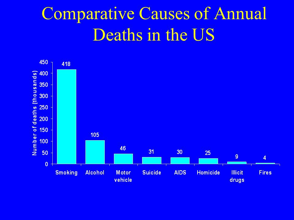 Comparative Causes of Annual Deaths in the US
