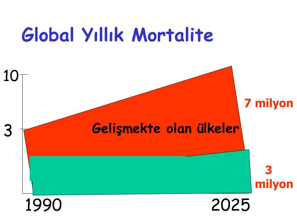 3 1990 2025 10 Gelişmekte olan ülkeler Global Yıllık Mortalite