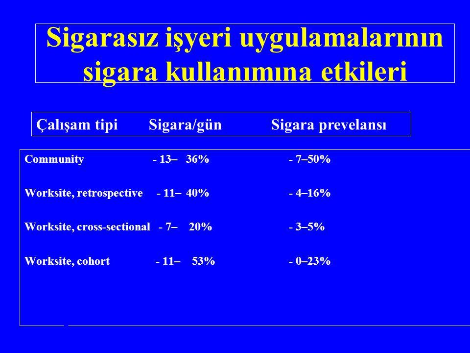 Sigarasız işyeri uygulamalarının sigara kullanımına etkileri