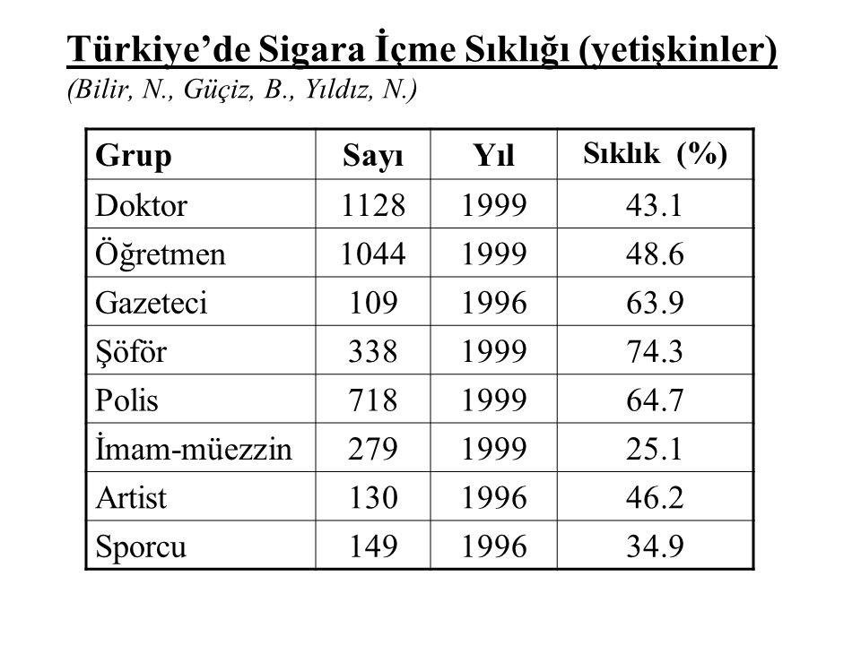 Türkiye'de Sigara İçme Sıklığı (yetişkinler) (Bilir, N. , Güçiz, B