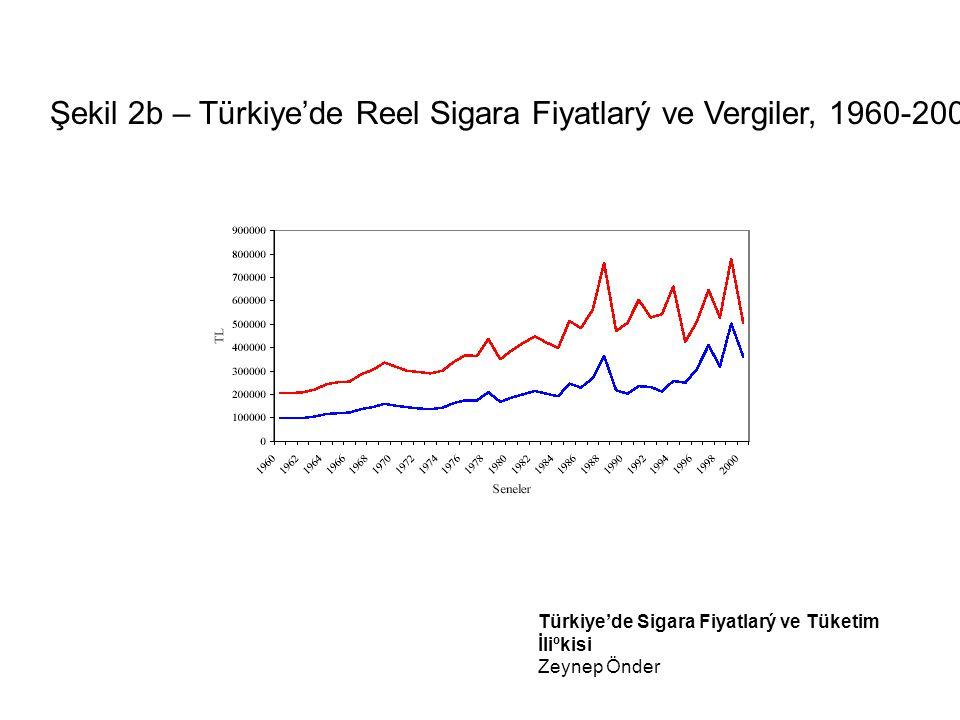 Türkiye'de Sigara Fiyatlarý ve Tüketim İliºkisi Zeynep Önder
