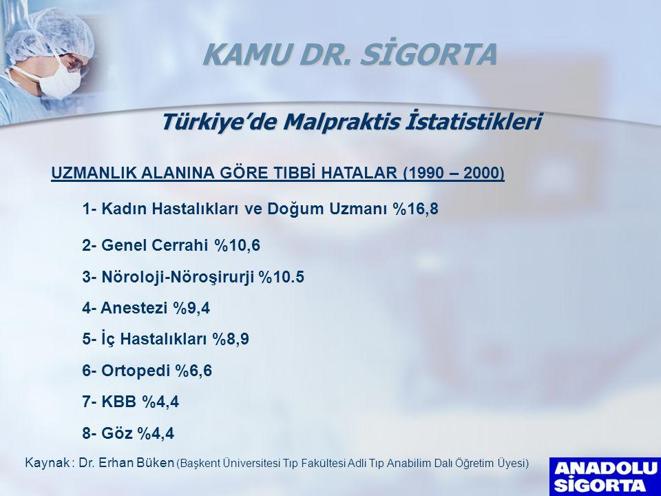 Türkiye'de Malpraktis İstatistikleri