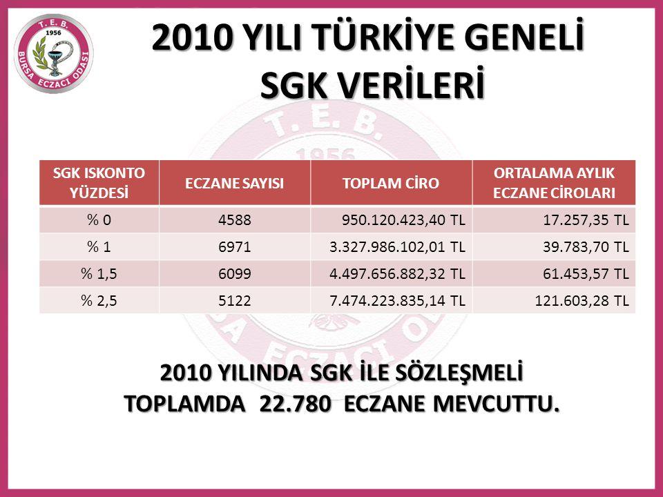 2010 YILI TÜRKİYE GENELİ SGK VERİLERİ