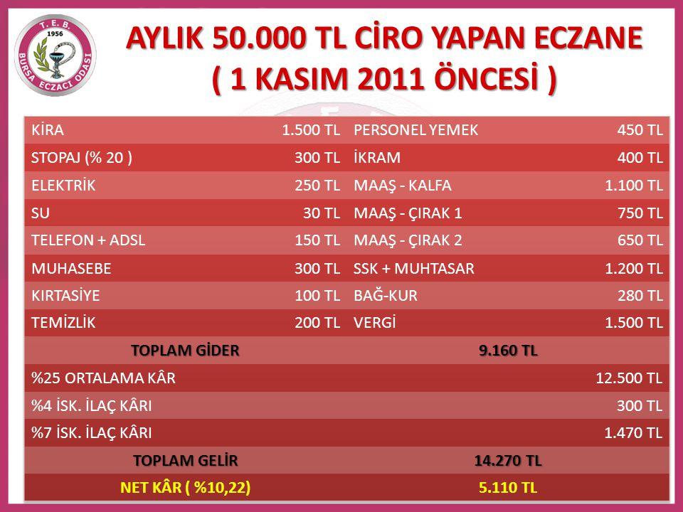 AYLIK 50.000 TL CİRO YAPAN ECZANE ( 1 KASIM 2011 ÖNCESİ )