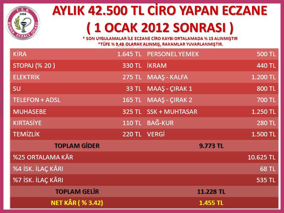 AYLIK 42. 500 TL CİRO YAPAN ECZANE ( 1 OCAK 2012 SONRASI )