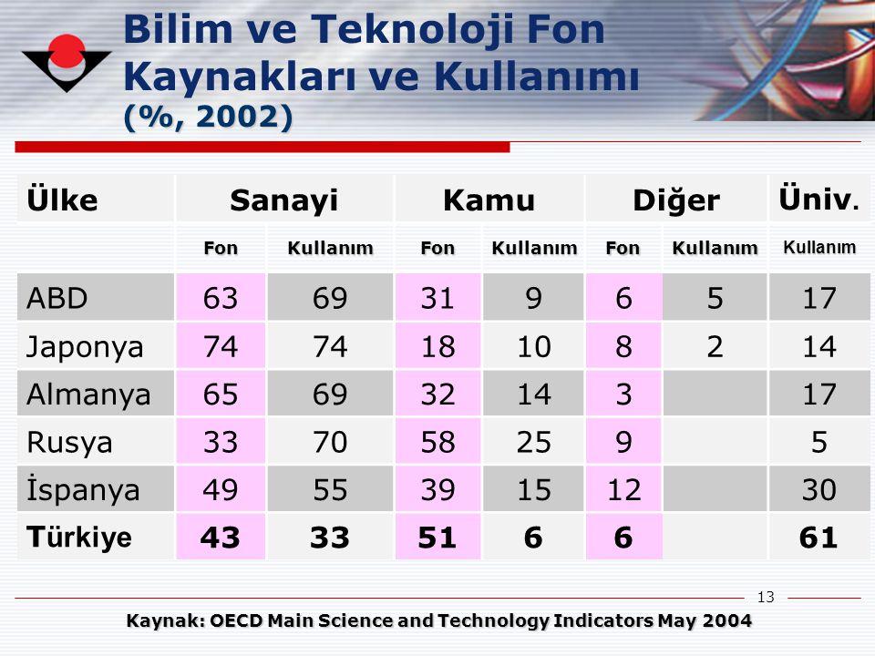 Bilim ve Teknoloji Fon Kaynakları ve Kullanımı