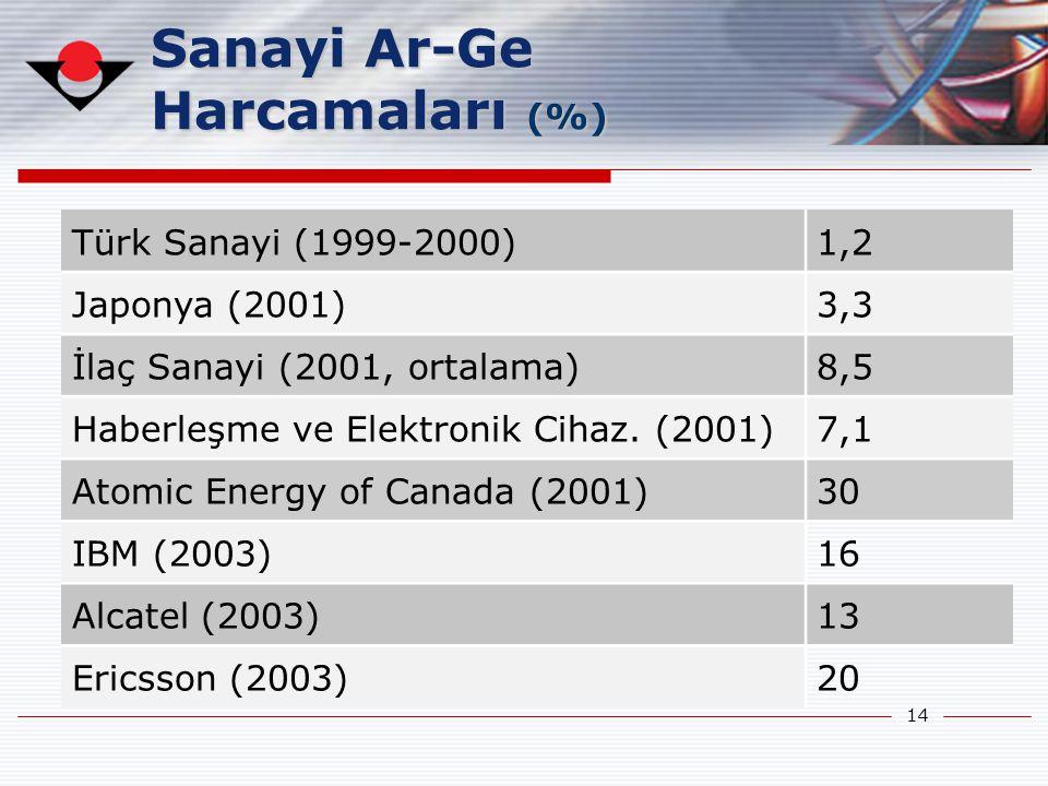 Sanayi Ar-Ge Harcamaları (%)