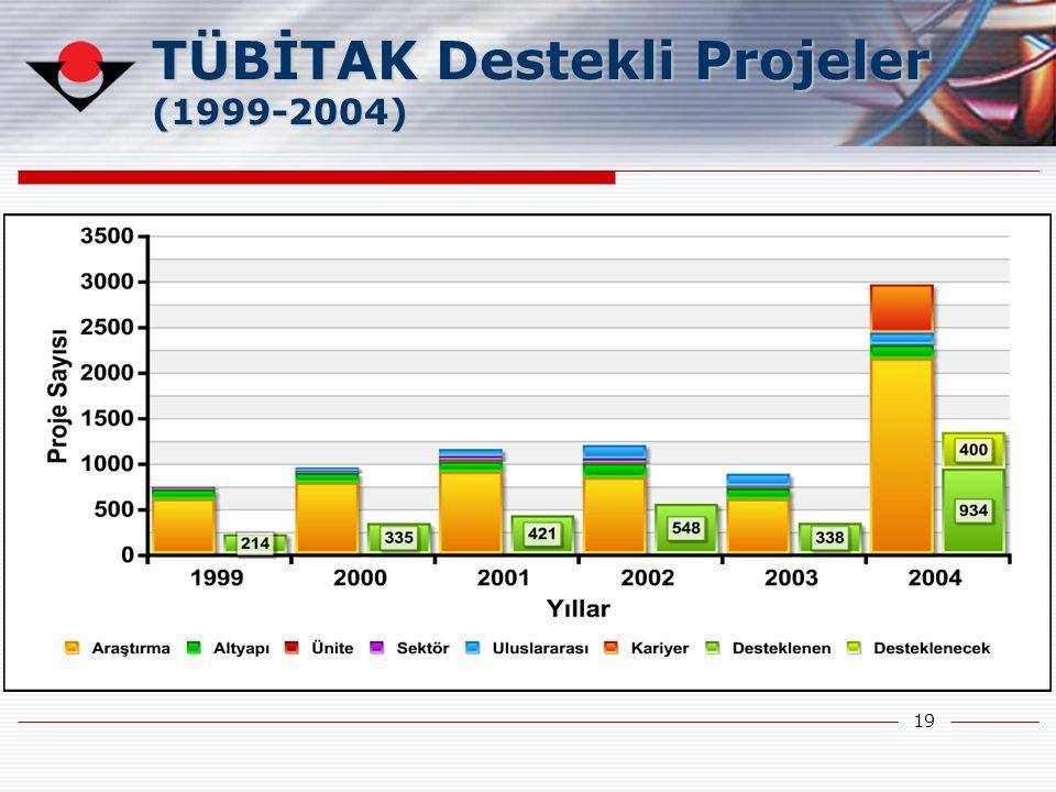 TÜBİTAK Destekli Projeler (1999-2004)