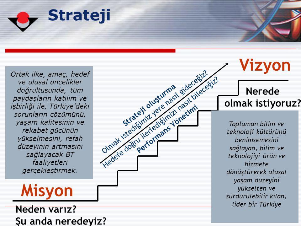 Vizyon Misyon Strateji Nerede olmak istiyoruz Neden varız