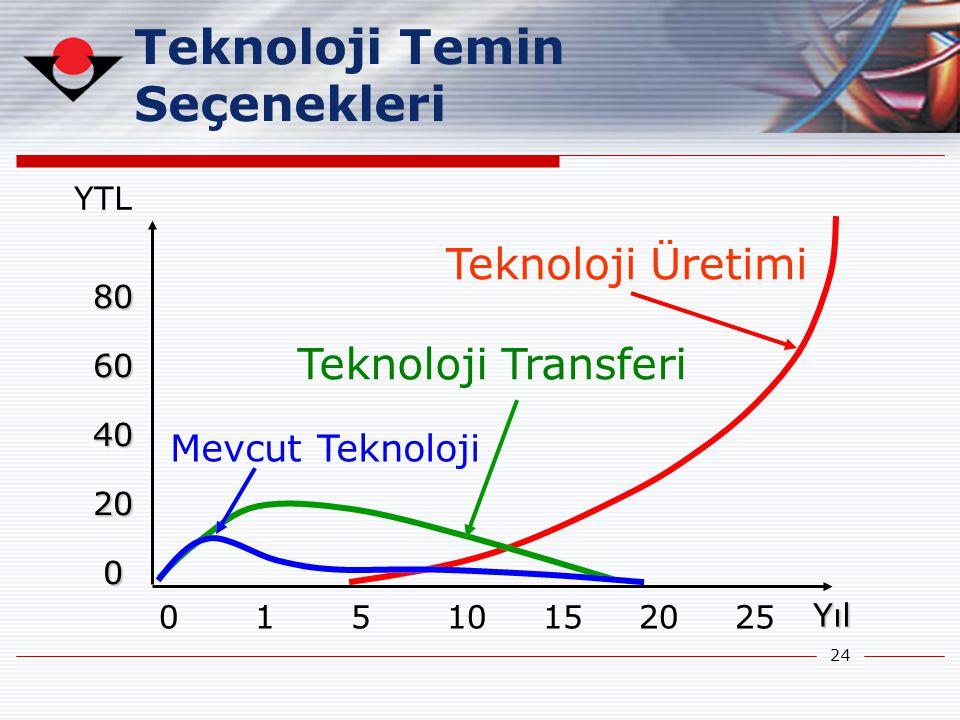 Teknoloji Temin Seçenekleri Teknoloji Üretimi Teknoloji Transferi