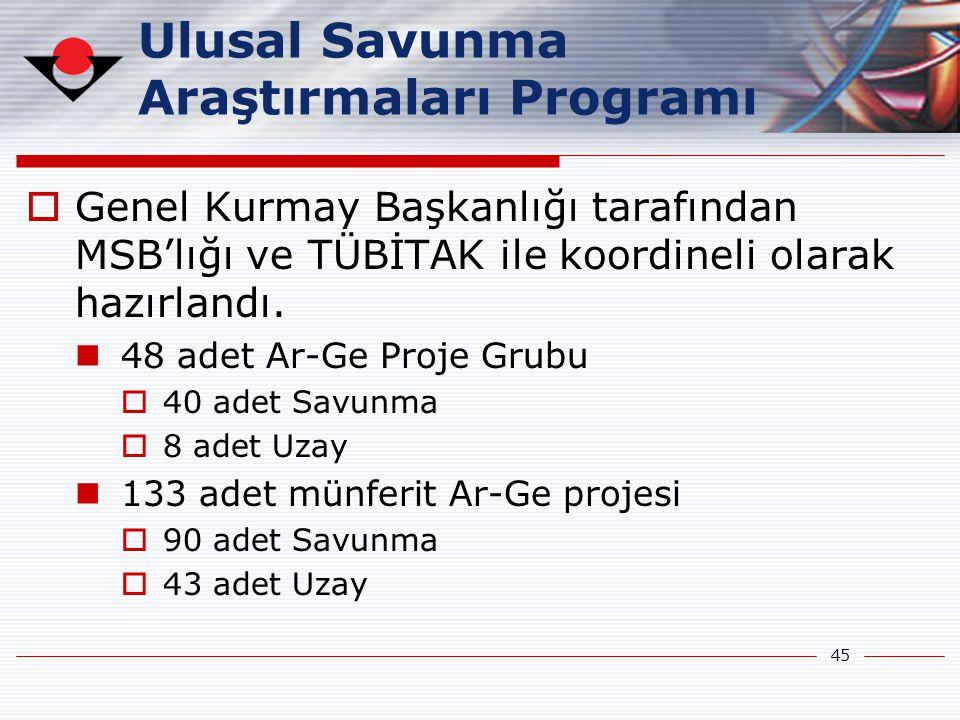 Ulusal Savunma Araştırmaları Programı