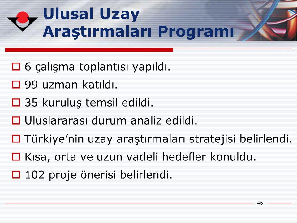 Ulusal Uzay Araştırmaları Programı