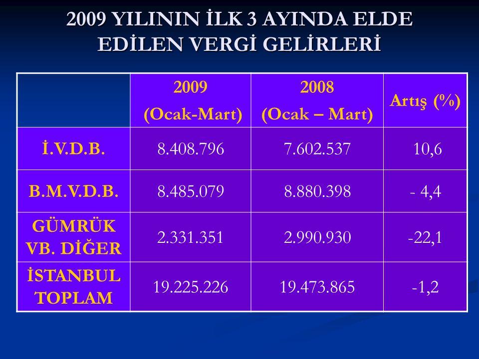2009 YILININ İLK 3 AYINDA ELDE EDİLEN VERGİ GELİRLERİ