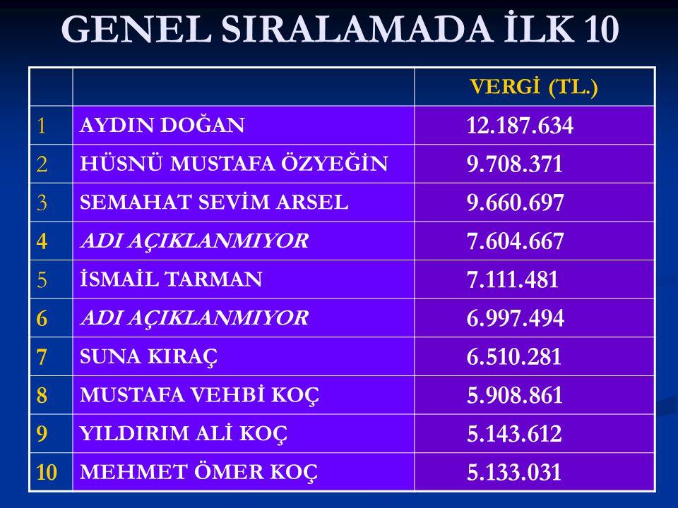 GENEL SIRALAMADA İLK 10 VERGİ (TL.) 1. AYDIN DOĞAN. 12.187.634. 2. HÜSNÜ MUSTAFA ÖZYEĞİN. 9.708.371.