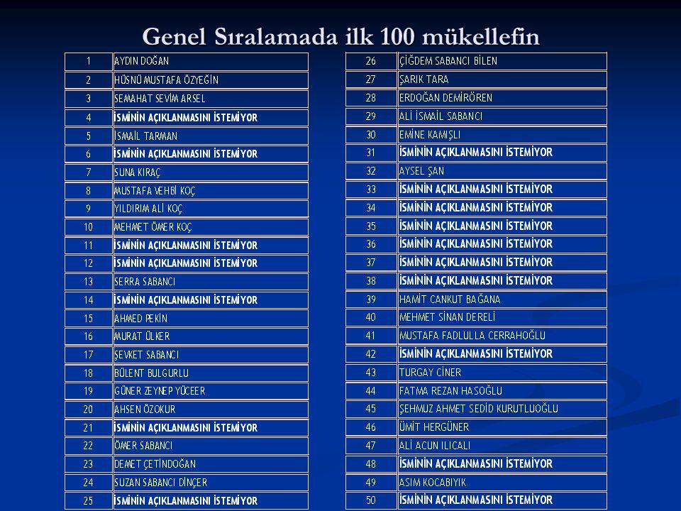 Genel Sıralamada ilk 100 mükellefin