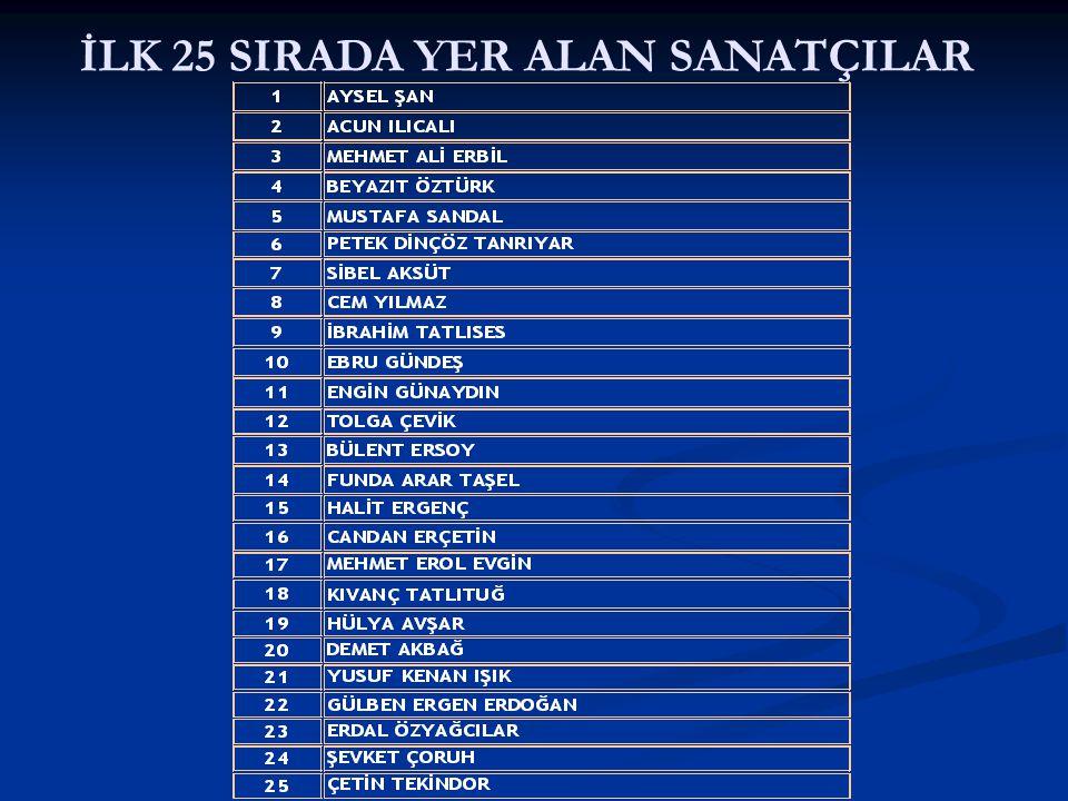 İLK 25 SIRADA YER ALAN SANATÇILAR