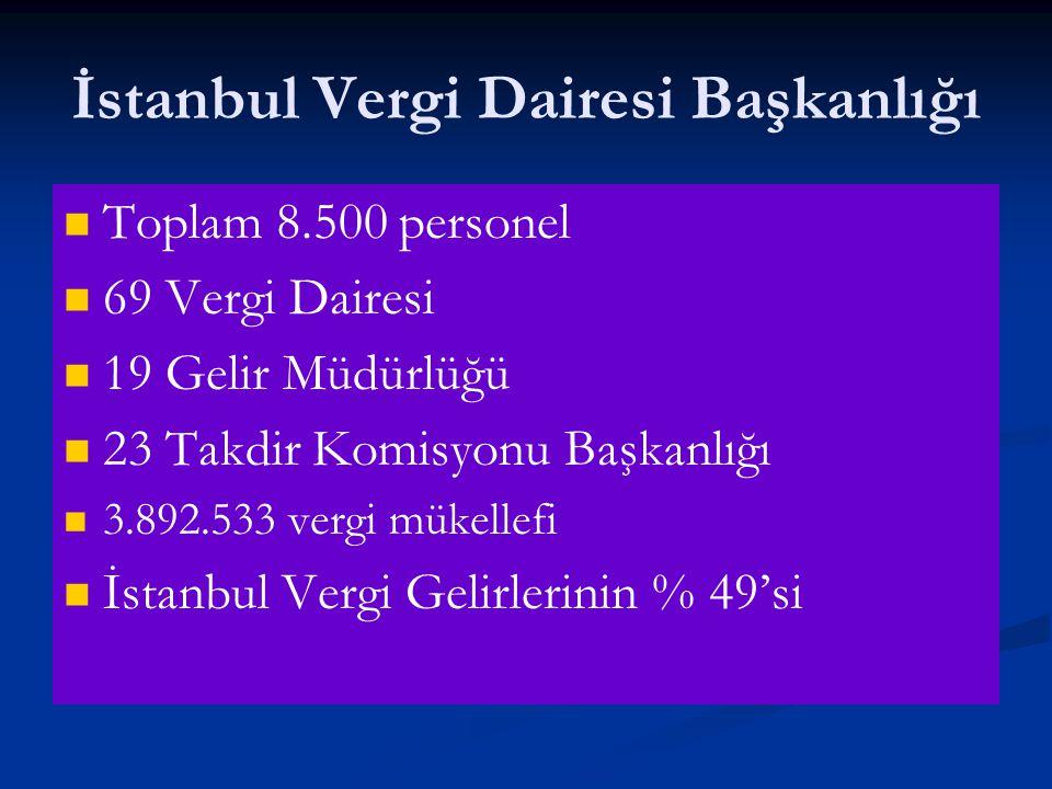 İstanbul Vergi Dairesi Başkanlığı